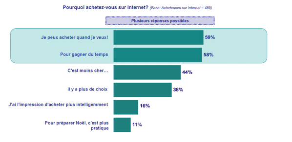 intentions-d-achat-sur-internet
